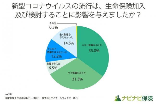 「新型コロナウイルス感染症の流行による生命保険加入への影響調査」を実施!影響を受けた人は、72.8% - 産経ニュース