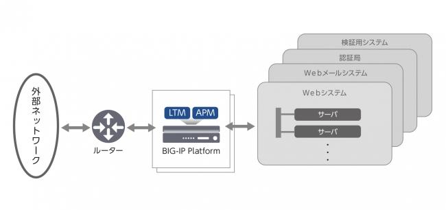 KEK 中央計算機システムにおけるBIG-IP活用 イメージ図