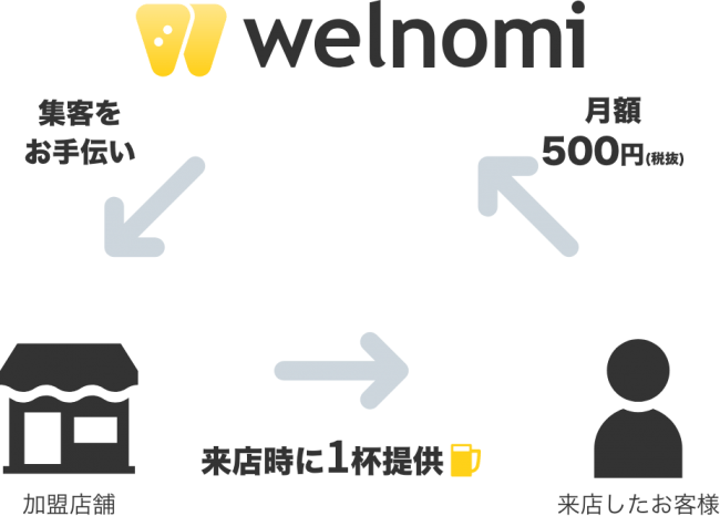 フードメディア(FoodMedia)が提供する「welnomi(ウェルノミ)」の提供イメージ