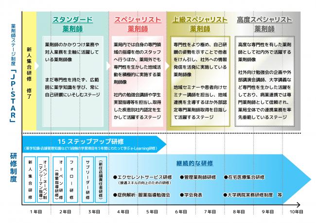 <日本調剤の薬剤師ステージ制度と研修制度>