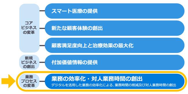 【日本調剤の5つのDX戦略】