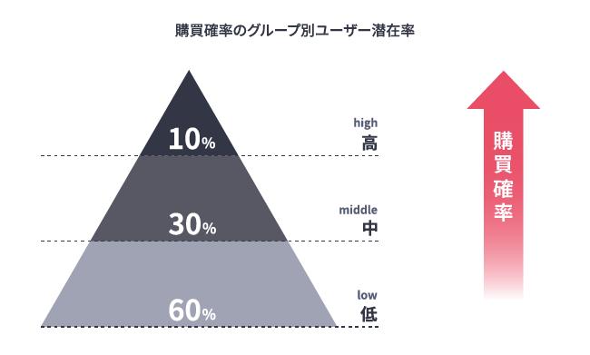 ▲全ユーザーは購買確率が高い順から10%、30%、60%で構成されていると予測した