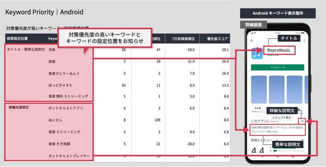 ▲(図1)「Keyword Priority」。推奨されるキーワードをどの位置に設定すればよいかが一目でわかる