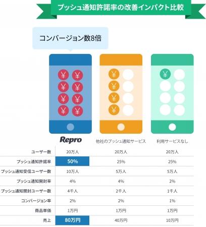 Reproを用いてプッシュ通知の許諾率を倍にすると、   利用しているサービスが無い場合の8倍、  他社のプッシュ通知サービスを利用しているときの2倍 売上増加につながる