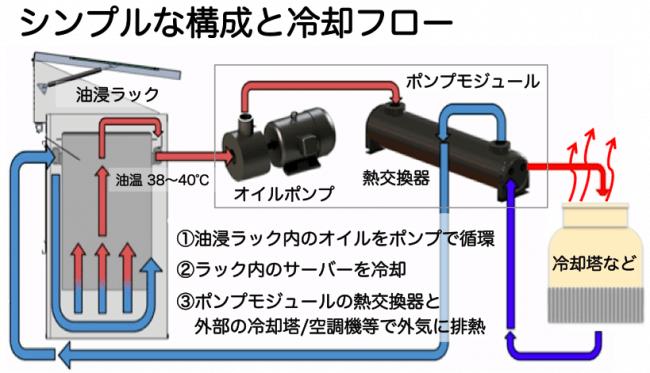 油浸冷却システムの構成と冷却フロー