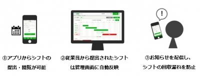 <シフト管理作業を1つのツールで効率化>