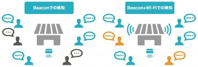 ▲BeaconとWi-Fi、2つの検知機能でチェックイン数を大幅に増加へ