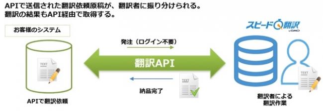 ▲「翻訳API」のサービスイメージ