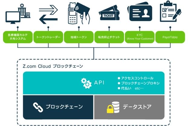 「Z.com Cloud ブロックチェーン」とプロダクトモデルの展開イメージ