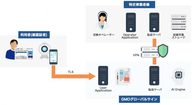 ▲「GMOオンライン本人確認サービス 顔認証eKYC」構成図