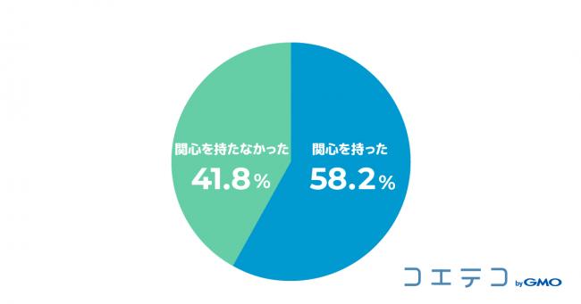 (図2)必修化することでプログラミング教育に関心を持ったかどうか(単一回答、N=739)
