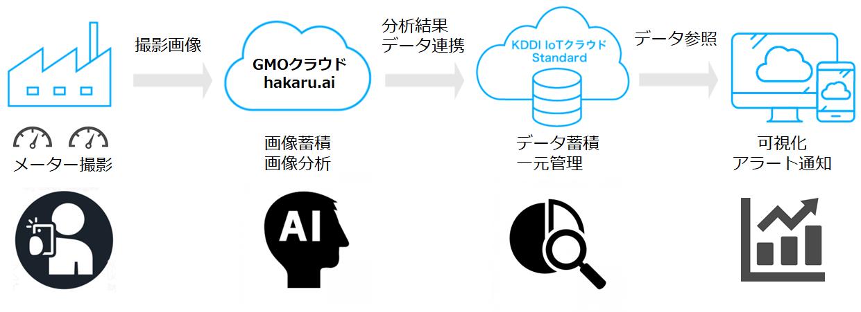 GMOクラウド:メーター点検業務をAIで効率化する「hakaru.ai byGMO」が「KDDI IoTクラウドStandard」の ...