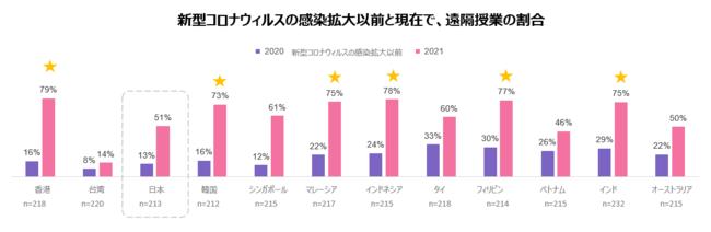 グラフ1:新型コロナウィルスの感染拡大以前と現在で、遠隔授業の割合