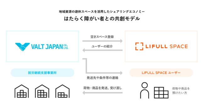 はたらく障がい者との共創モデル(VALT JAPAN JAPAN-LIFULL SPACE)