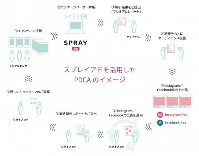 SPRAY Ads(スプレイアド)を活用したPDCAのイメージ図
