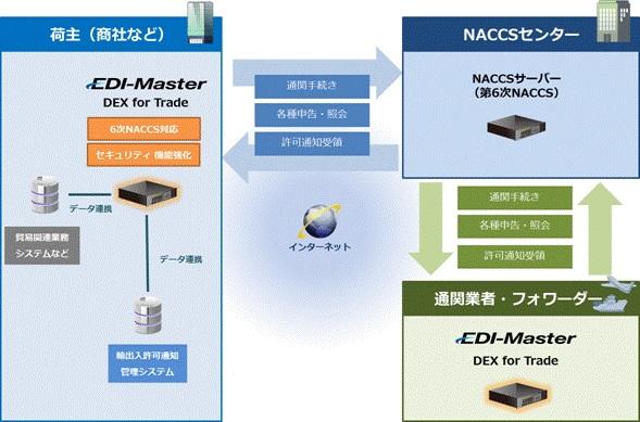 貿易EDIシステム「EDI-Master DEX for Trade」のシステム概要図