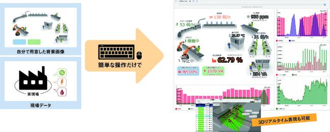 背景画像にデータポイントを置くだけでIoTシステムダッシュボードが完成