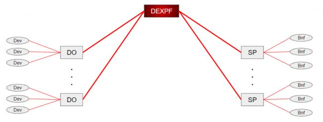 DEXPF(TM)概念図