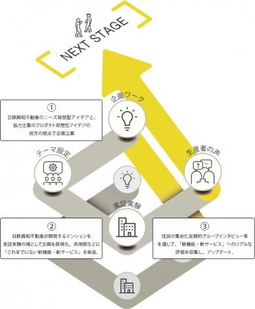 「コクリバ」の事業サイクル概念図