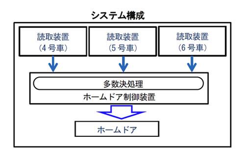 QRコードを用いたホームドアの開閉制御技術:システム構成