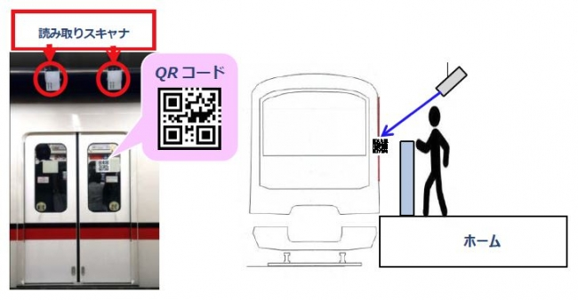 QRコードを用いたホームドアの開閉制御技術