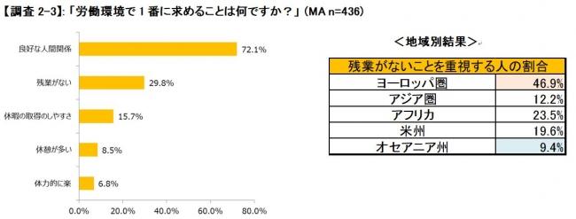 日本ワーキング・ホリデー協会が日本での就労を検討する外国人と、外国人雇用を検討する企業に聞いた!「外国人と企業の労働観調査」発表