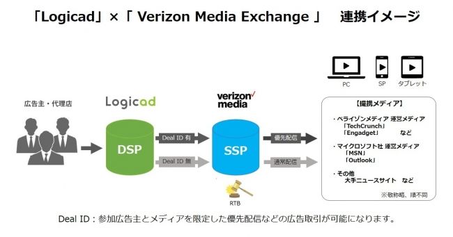 LogicadとVerizon Media Exchangeの連携イメージ