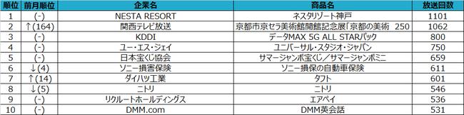2020年7月度テレビCM放送回数ランキングを発表!~コロナ禍で変化する ...