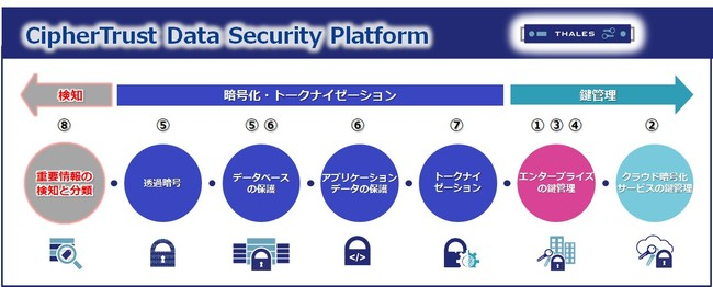 CipherTrust Data Security Platform概要図 ※番号は下記製品に対応