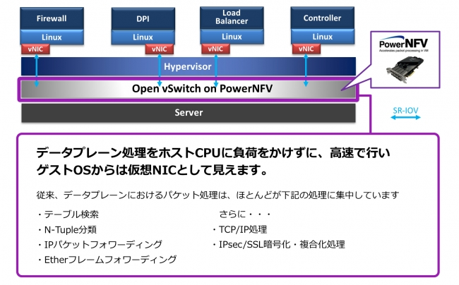 PowerNFV Open vSwitchでの活用例