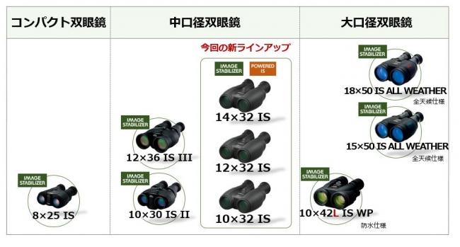 キヤノンの双眼鏡ラインアップ(2017年10月26日現在)
