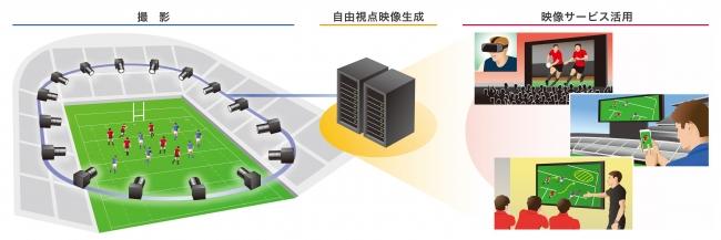 自由視点映像生成システムのイメージ