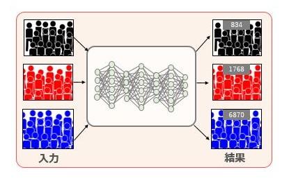 ディープラーニング技術を用いた解析イメージ