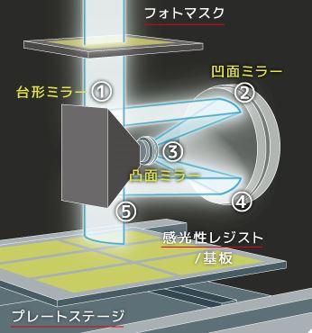 FPD露光装置での露光イメージ
