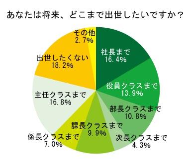 若手社会人の30.3%が、社長・役員クラスまで出世したい!|株式会社 ...