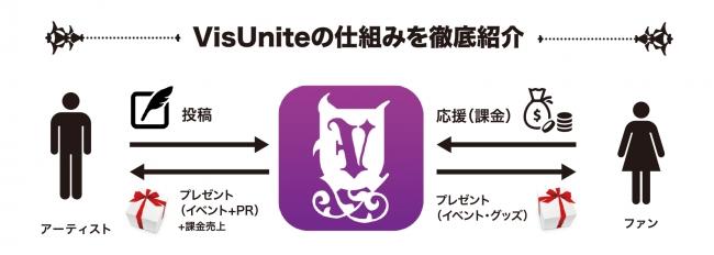 VisUnite ビジネスモデル