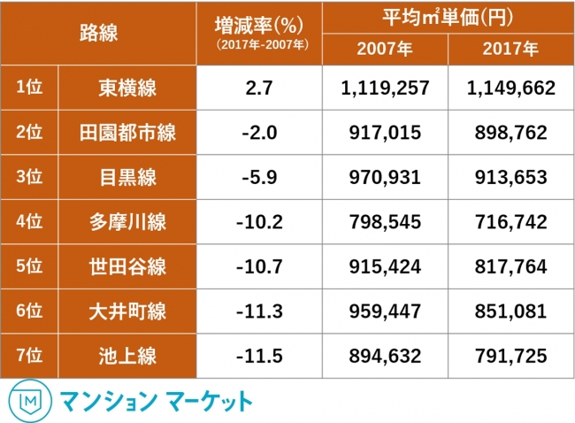 第一位は東横線で2.7%の上昇