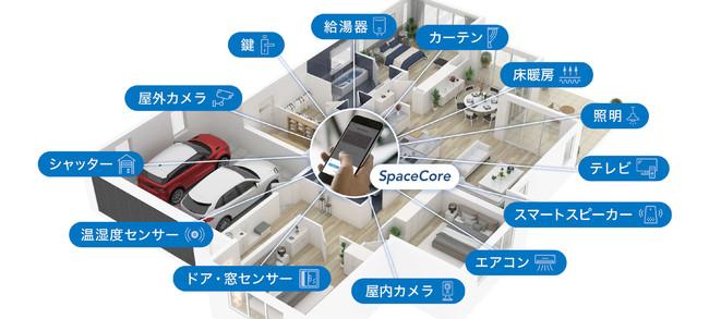 スマホ1つで暮らしを快適に(※SpaceCoreは、アクセルラボ社が提供するスマートライフプラットフォームサービスの名称です)
