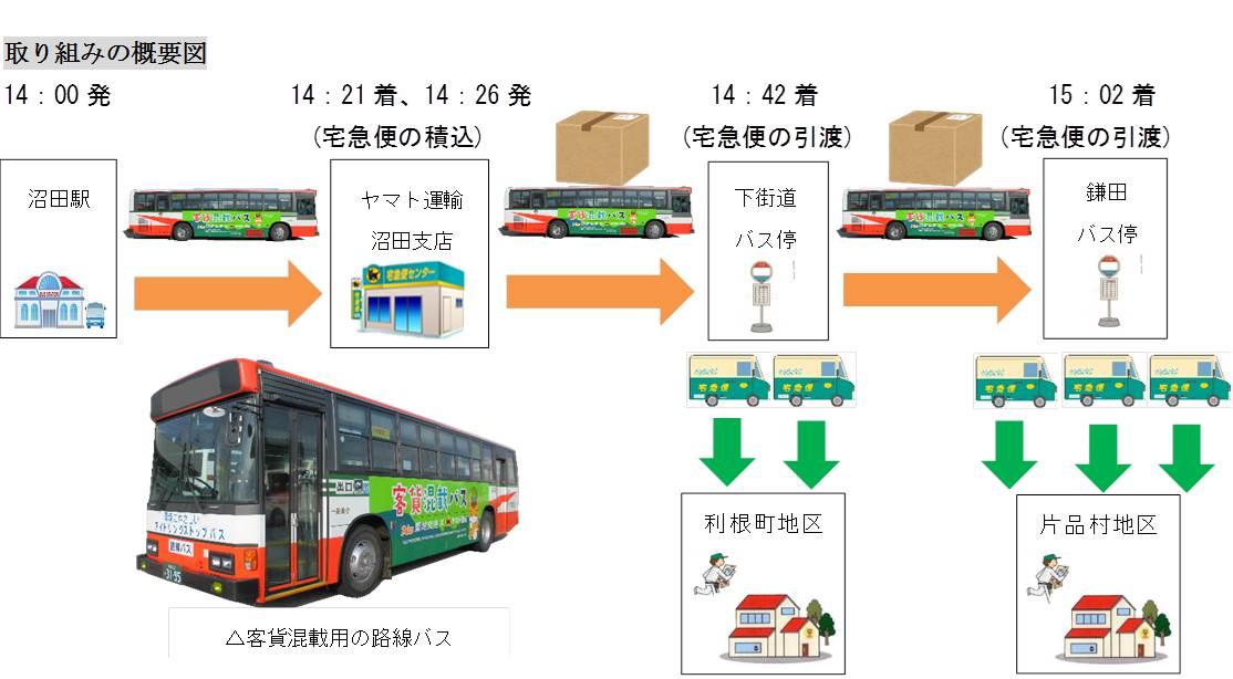 関越交通路線バスとヤマト運輸が...