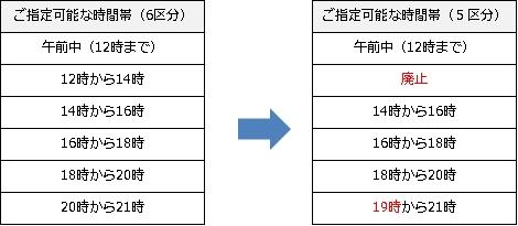 クロネコ ヤマト 住所 変更