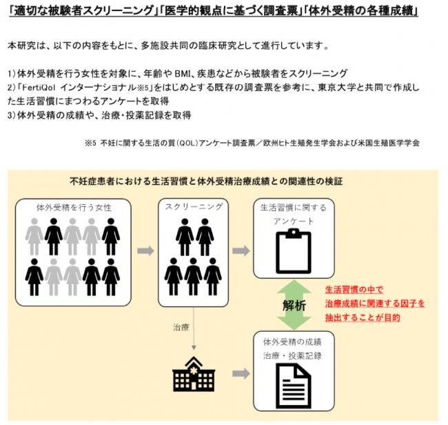 東京大学等と共に臨床研究を開始