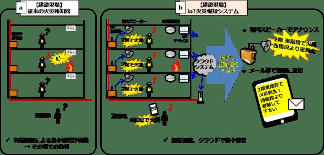 図1 従来方式との比較
