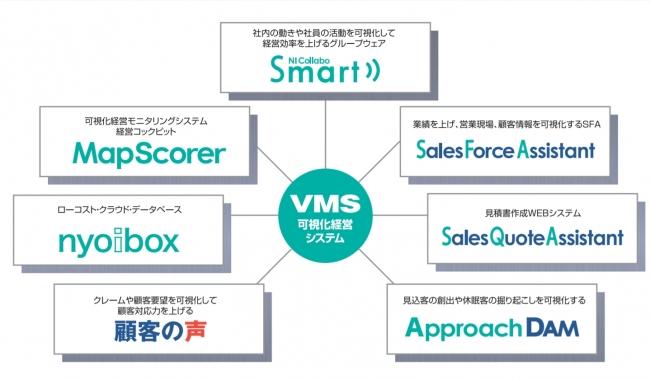 可視化経営システム(VMS)総覧