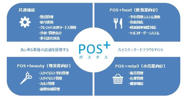 クラウド型モバイルPOS「POS+ポスタス」が小売版を新たにローンチ レジ、発注、在庫管理の一元化を可能 ...