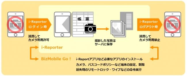 【i-ReporterとBizMobile Go! が連携して行うカメラ機能制御のイメージ】