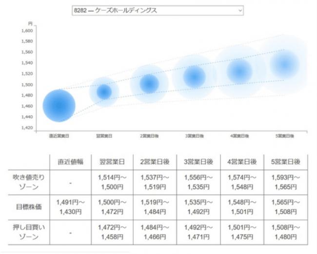 株価 銀行 三井 住友