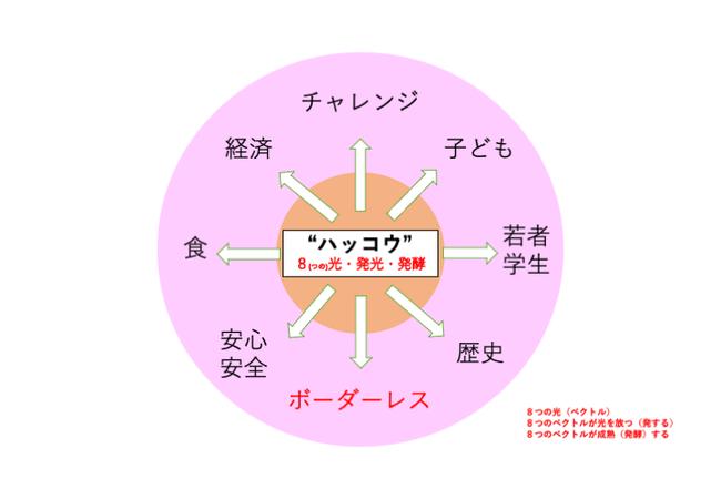 イメージ図1. 8つのハッコウ