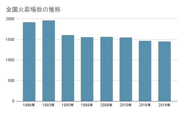 参考:特定非営利活動法人日本環境斎苑協会調べ