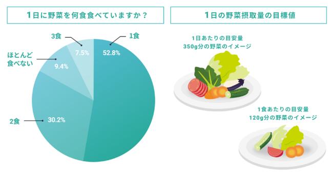 <(左)従業員に対する健康に関する意識調査、(右)1日の野菜摂取量の目標値と定められている350g分の野菜のイメージ>
