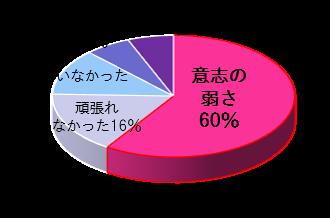 (2020年5月実施/20~30代女性74名)